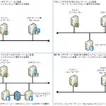 読み取り専用ドメイン コントローラー上に DPM データベース (SQL Server 2012) としてローカル インスタンスを使用した DPM サーバーのインストール
